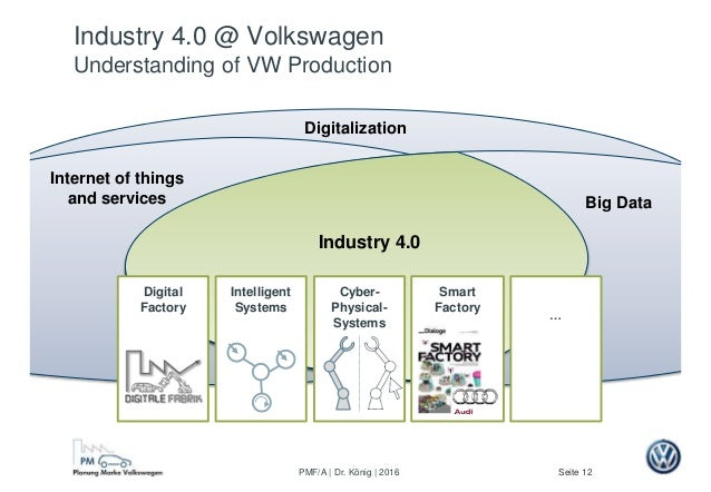 Seite 12PMF/A | Dr. König | 2016 Big Data Digitalization Internet of things and services Industry 4.0 Intelligent Systems ...