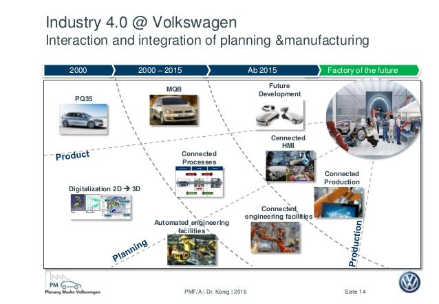 Seite 14PMF/A | Dr. König | 2016 Factory of the future PQ35 Digitalization 2D  3D Automated engineering facilities MQB (h...
