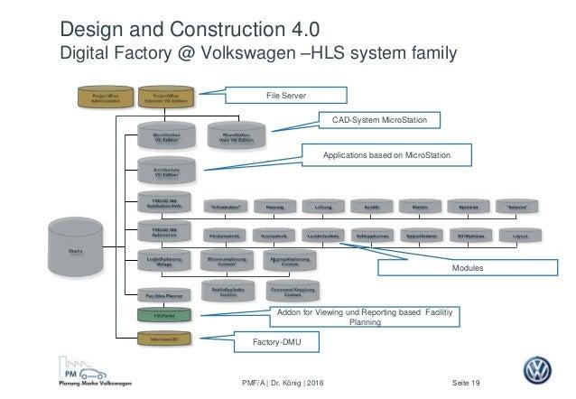 Seite 19PMF/A | Dr. König | 2016 Design and Construction 4.0 Digital Factory @ Volkswagen –HLS system family File Server A...