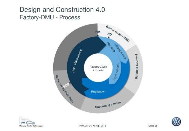 Seite 25PMF/A | Dr. König | 2016 Design and Construction 4.0 Factory-DMU - Process nach S. Kerber Factory-DMU Process
