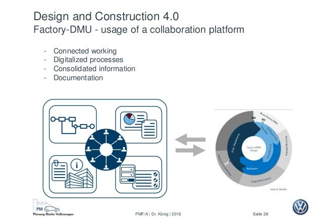 Seite 26PMF/A | Dr. König | 2016 Design and Construction 4.0 Factory-DMU - usage of a collaboration platform - Connected w...