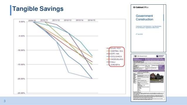 3 Tangible Savings