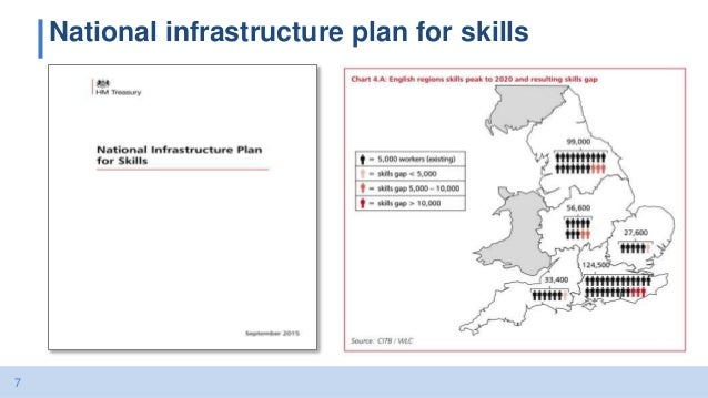 7 National infrastructure plan for skills