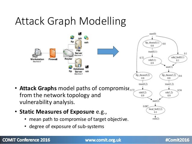 Dynamic Analysis • A Bayesian representation of the graph allows to represent the combined effect of vulnerabilities to co...