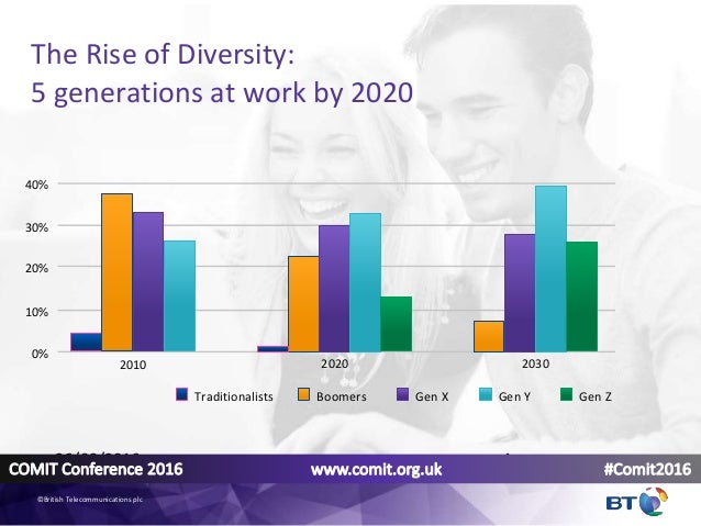 The Rise of Diversity: 5 generations at work by 2020 2010 2020 2030 Traditionalists Boomers Gen X Gen Y Gen Z 40% 30% 20% ...