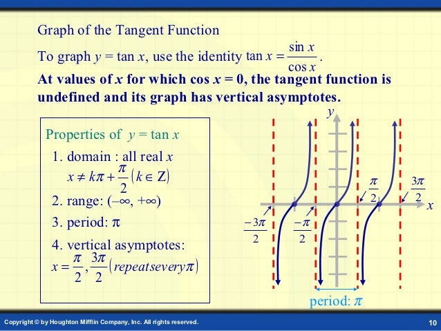 Graphs of trigonometry functions 9 10 ccuart Gallery