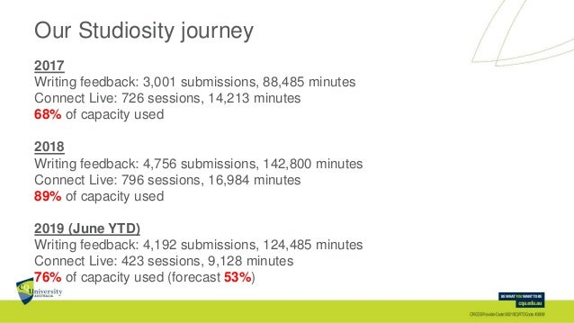 Our Studiosity journey 2017 Writing feedback: 3,001 submissions, 88,485 minutes Connect Live: 726 sessions, 14,213 minutes...