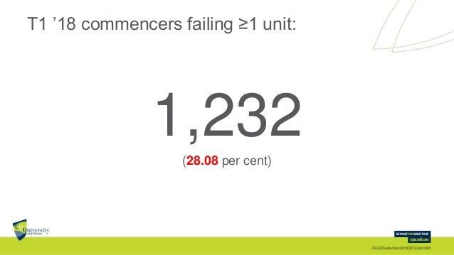 T1 '18 commencers failing ≥1 unit: 1,232(28.08 per cent)