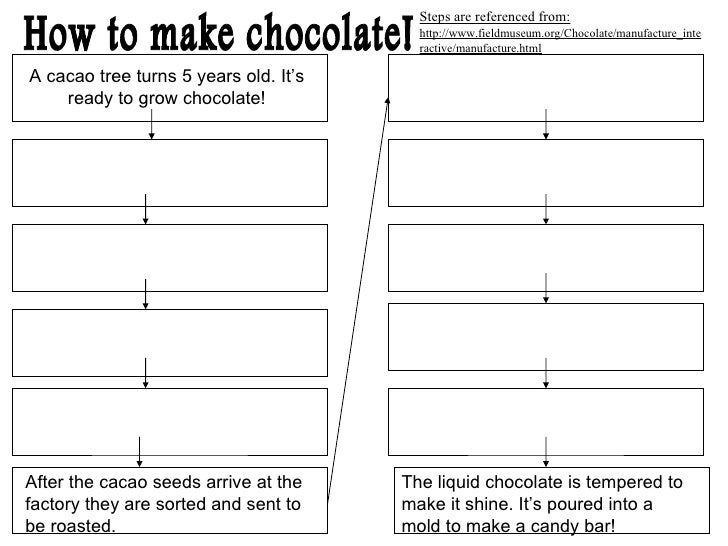 Steps are referenced from:                                         http://www.fieldmuseum.org/Chocolate/manufacture_inte  ...