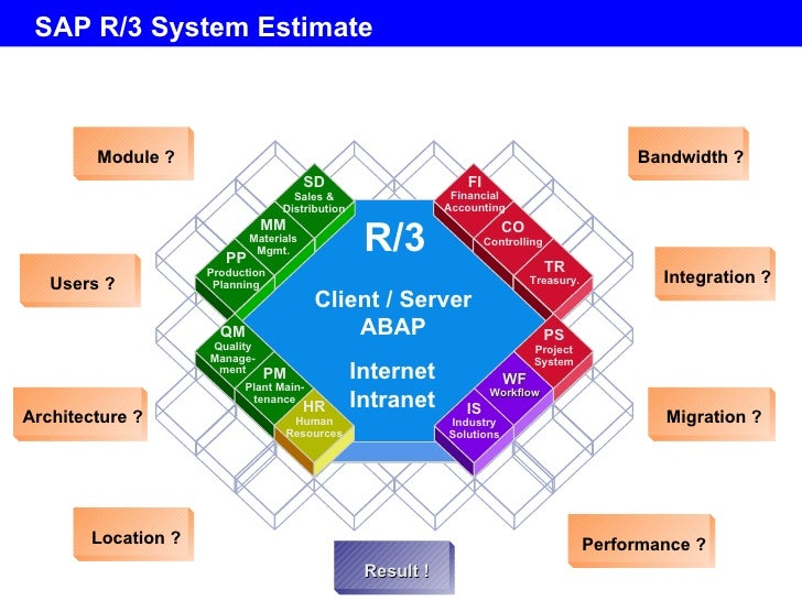 sap overview 1 1 SAP Modules Descriptions sap r 3 system estimate module ?