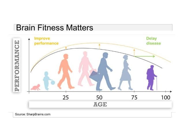 Source: The SharpBrains Guide to Brain Fitness: How to Optimize Brain Health  and Performance at Any Age