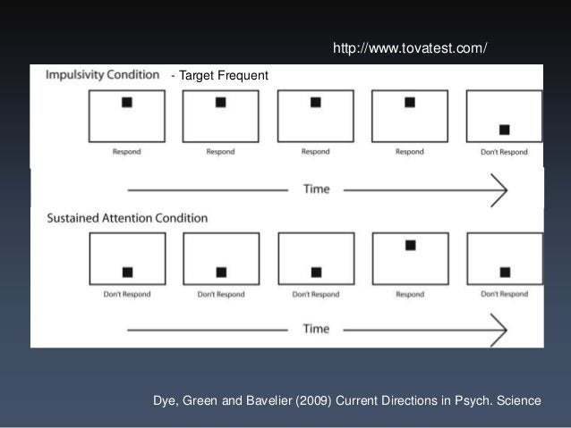 Enhanced Attentional Control  • Test of Variables of Attention (T.O.V.A.®)  • Selective Attention in Space, in Time or to ...