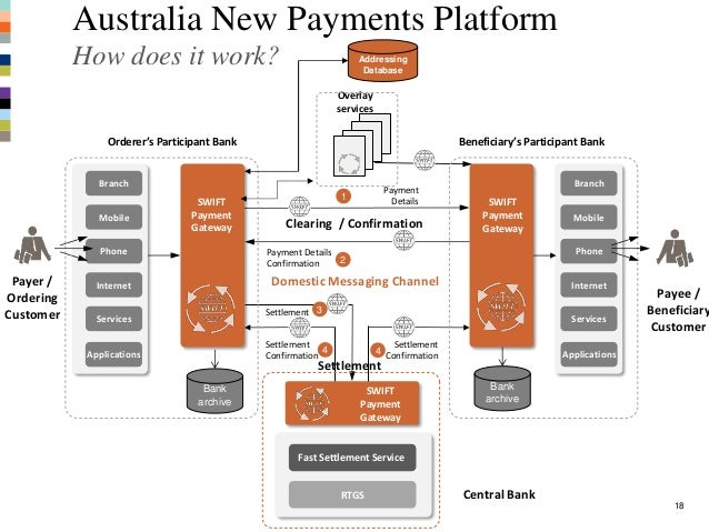 Day1 Payments Landscape on distributed database