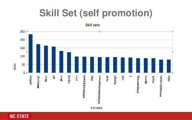 Skill Set (self promotion)