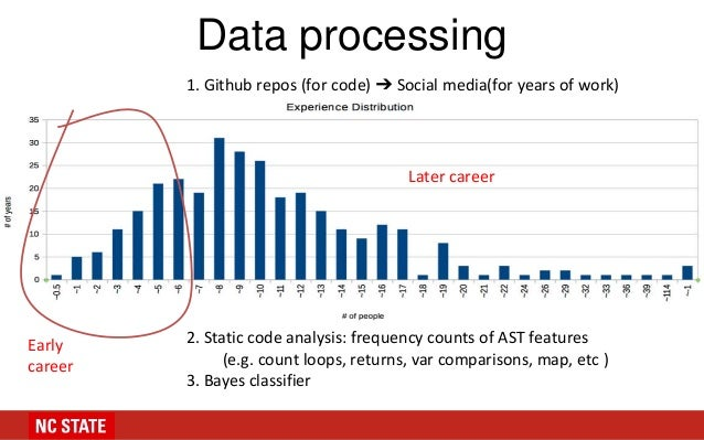 Data processing 1. Github repos (for code) ➔ Social media(for years of work) 2. Static code analysis: frequency counts of ...