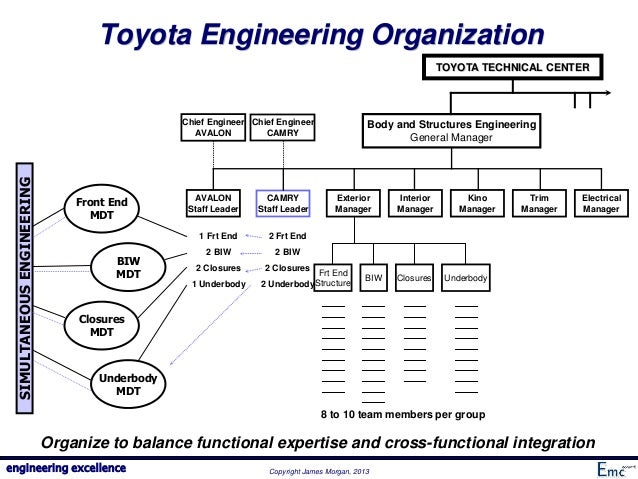 cross functional team of toyota Start studying admin ch 13 learn ken, whose primary job is supervising a small production group, is not getting cooperation from all members on the cross-functional team he leads the source of conflict in this cause may be status differences toyota's automobile recall problems.