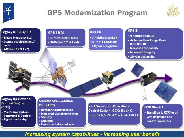 National Space Based Pnt Organization   Legacy Gps