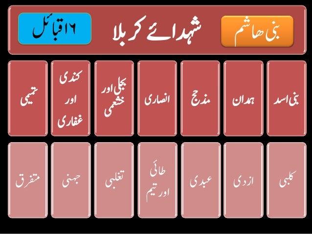 Karbala 72 shaheed name