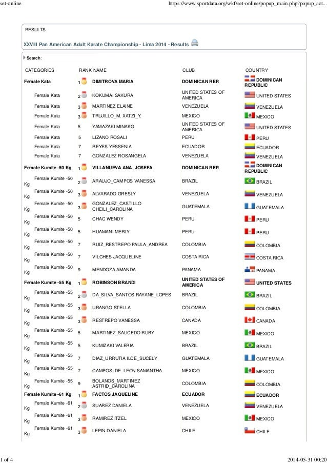 RESULTS XXVIII Pan American Adult Karate Championship - Lima 2014 - Results Search: CATEGORIES RANK NAME CLUB COUNTRY Fema...