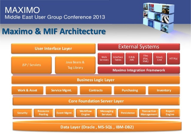 Maximo Integration To Other Systems By Bashar Mahasen