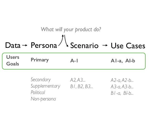 TWS 2014 – Personas, scenarios, user stories Slide 2