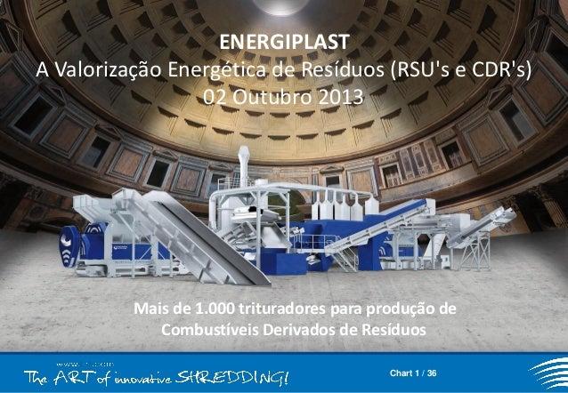 ENERGIPLAST A Valorização Energética de Resíduos (RSU's e CDR's) 02 Outubro 2013  Mais de 1.000 trituradores para produção...
