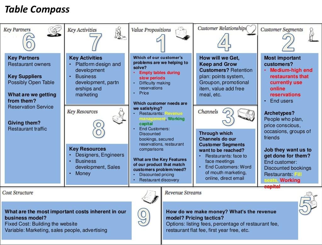 Table Compass Key Partners Key
