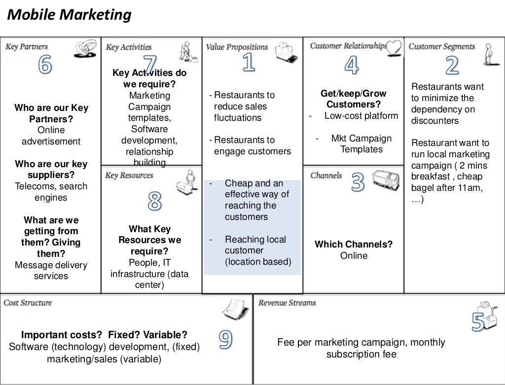Mobile Marketing Key Activities Do