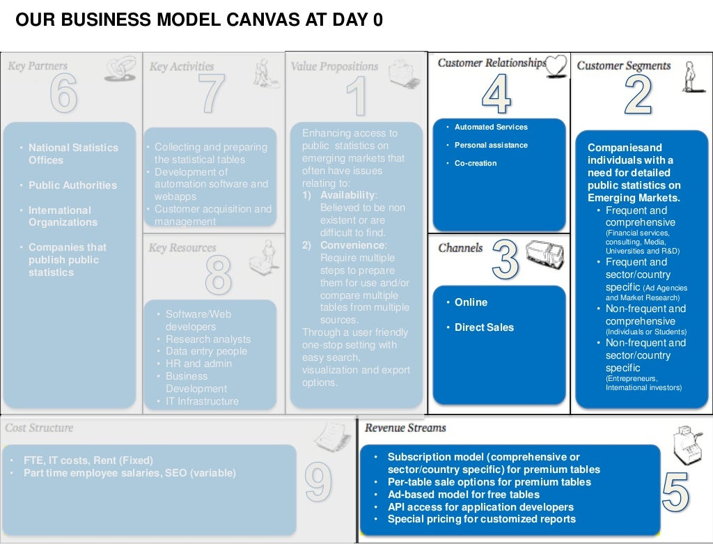Our Business Model Canvas At