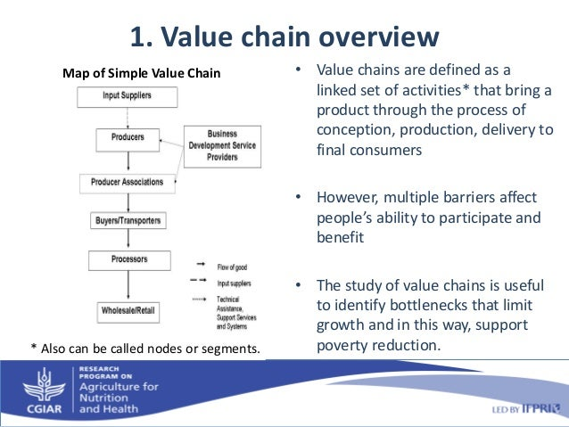 how to create a value chain map