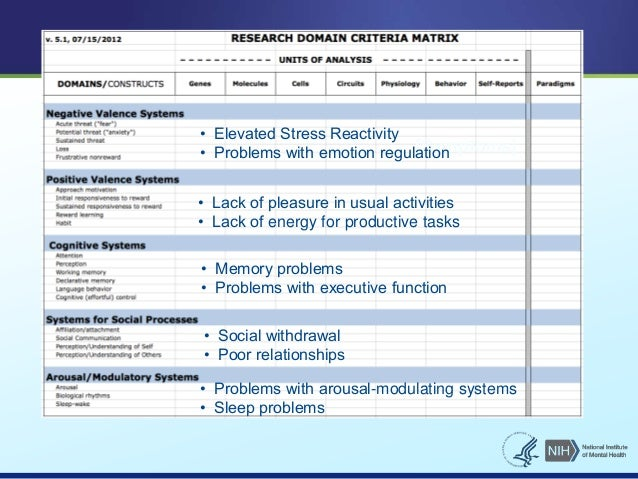 • Elevated Stress Reactivity  • Problems with emotion regulation  [Symptoms]  • Lack of pleasure in usual activities  • La...