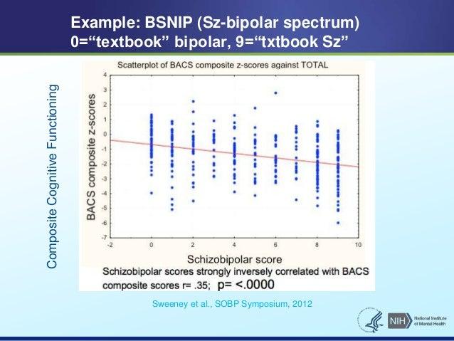 """Example: BSNIP (Sz-bipolar spectrum)  0=""""textbook"""" bipolar, 9=""""txtbook Sz""""  Sweeney et al., SOBP Symposium, 2012  Composit..."""