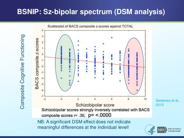 BSNIP: Sz-bipolar spectrum (DSM analysis)  Sweeney et al.,  2012  NB: A significant DSM effect does not indicate  meaningf...