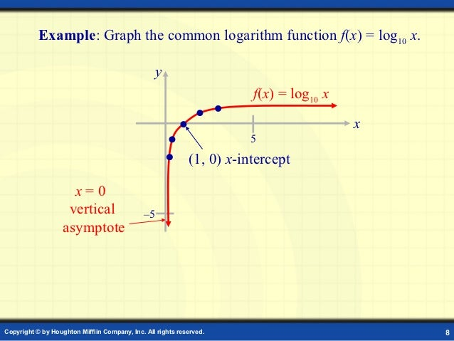 An Overview On Logarithmic Functions — Steemit