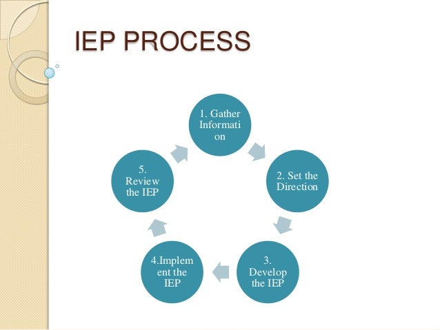The IEP Process Explained