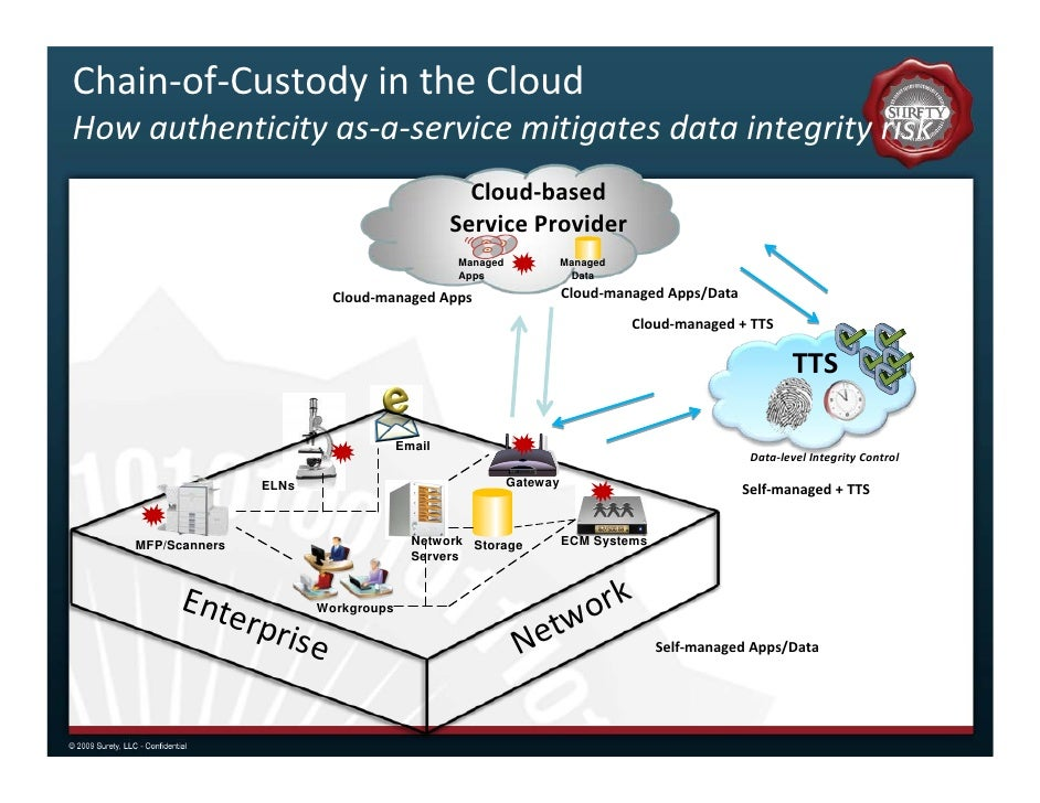 data integrity in cloud storage Most of user store their data on cloud for data security and integrity are prime  related  problem of ensuring data integrity and security of data storage in cloud .