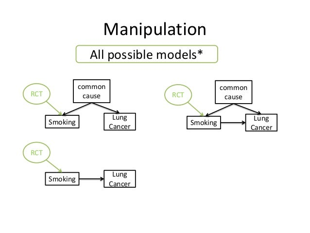 Manipulation                  All possible models*                common                            commonRCT             ...