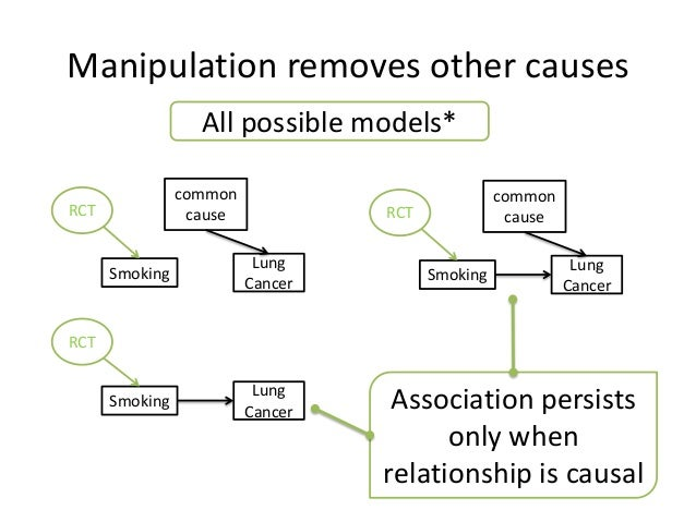 Manipulation removes other causes                  All possible models*                common                            c...