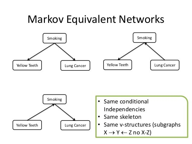 Markov Equivalent Networks               Smoking                                   SmokingYellow Teeth             Lung Ca...