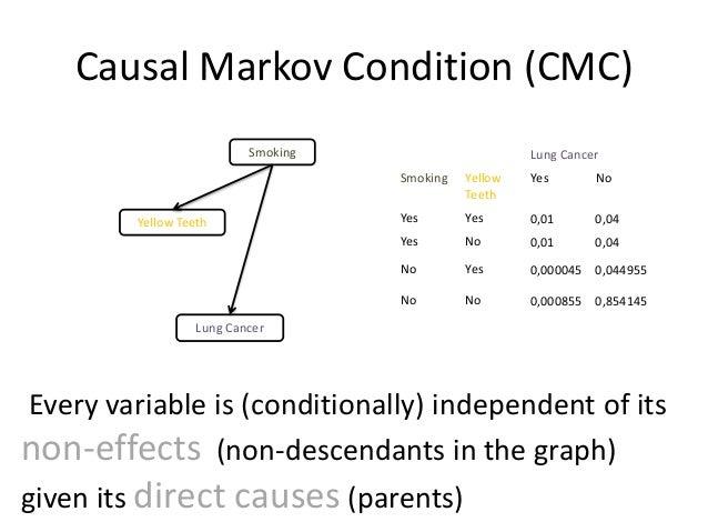 Causal Markov Condition (CMC)                          Smoking                      Lung Cancer                           ...