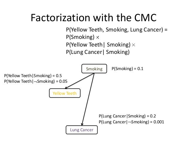 Factorization with the CMC                              P(Yellow Teeth, Smoking, Lung Cancer) =                           ...