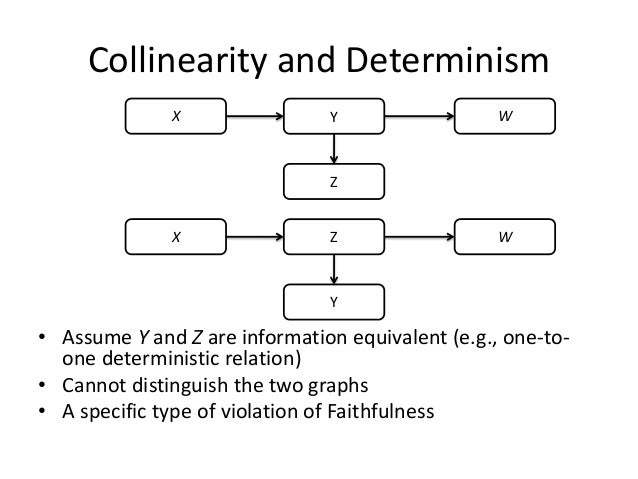 Collinearity and Determinism              X                Y                  W                               Z           ...