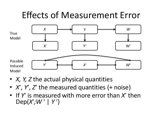 Effects of Measurement Error             X            Y             WTrueModel             X           Y              WPos...