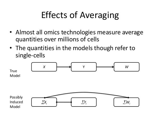 Effects of Averaging• Almost all omics technologies measure average  quantities over millions of cells• The quantities in ...