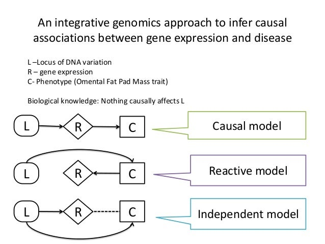 An integrative genomics approach to infer causal    associations between gene expression and diseaseL –Locus of DNA variat...