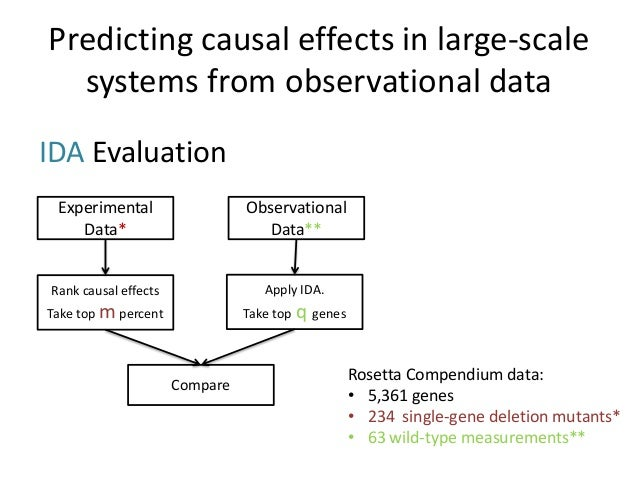 Predicting causal effects in large-scale  systems from observational dataIDA Evaluation Experimental                   Obs...