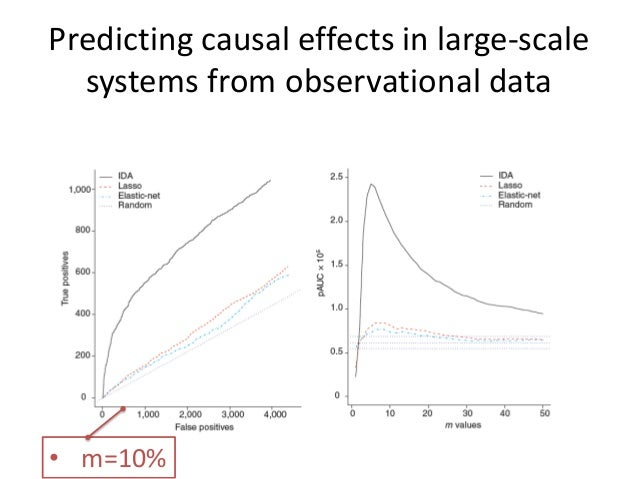 Predicting causal effects in large-scale  systems from observational data• m=10%