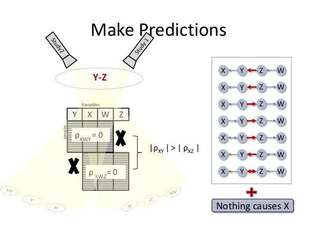 Make Predictions                                                      X   Y   Z   W                    Y-Z                ...