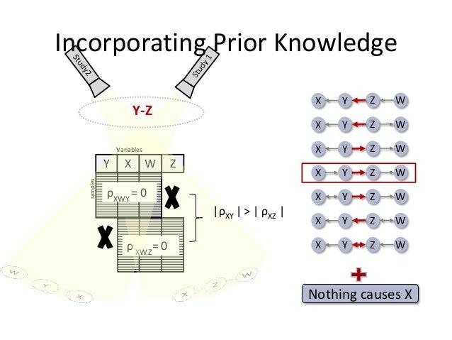 Incorporating Prior Knowledge                                                        X   Y   Z   W                      Y-...