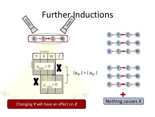 Further Inductions                                                                      X   Y   Z   W                  X  ...